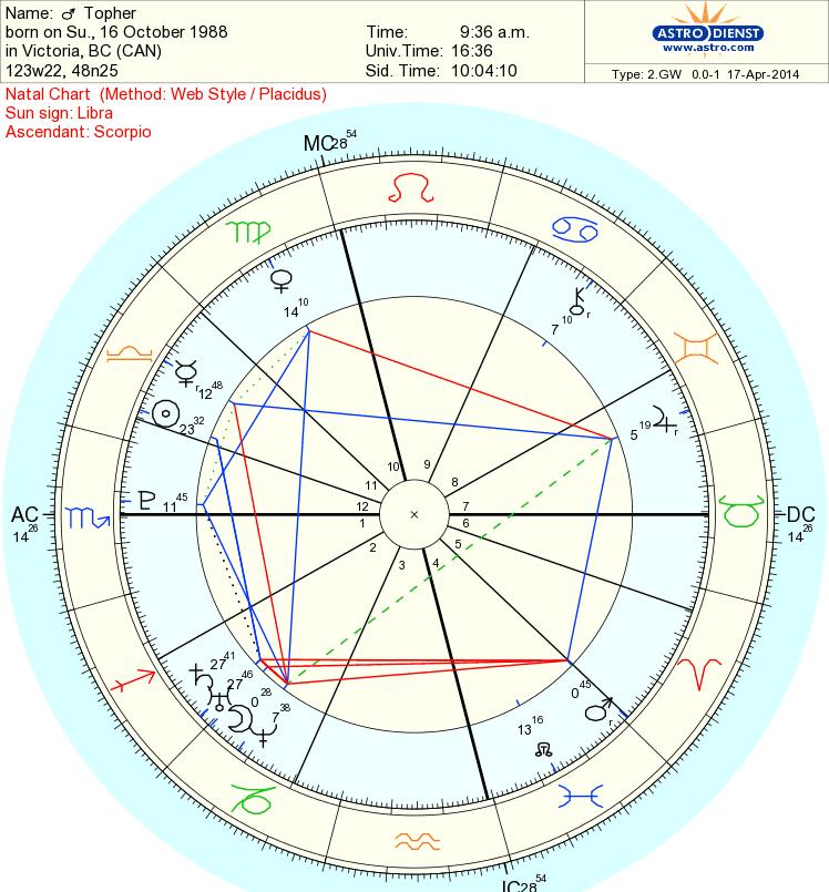 Weekly Teen Horoscopes 101